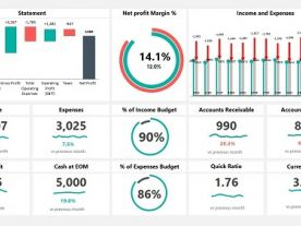 The importance of Dashboards in business: Why use Dashboard Reports?